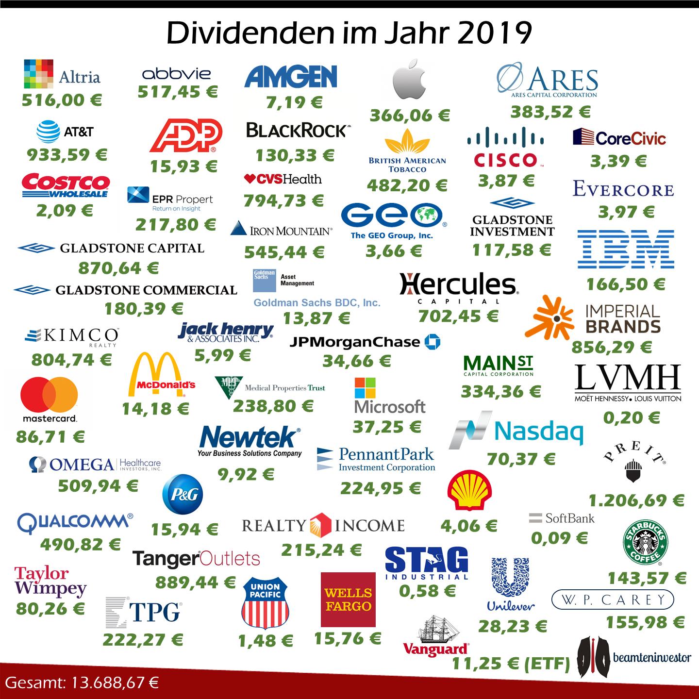 Dividenden 2019