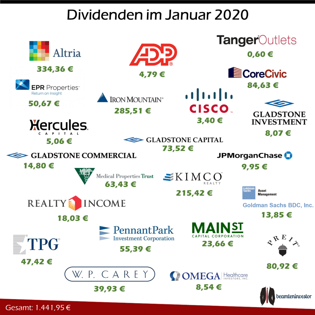 Dividenden Januar 2020